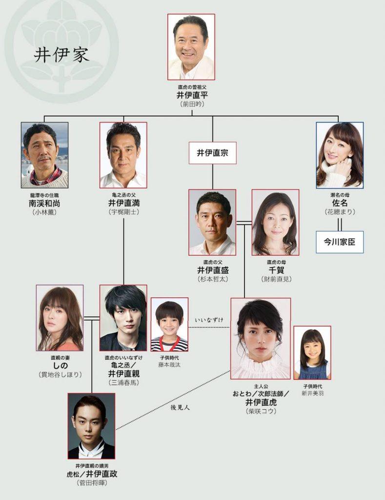 iifamily